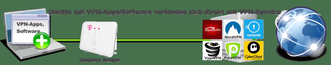 VPN-Apps und Software über Telekom Speedport Router mit einem VPN Service verbinden geht sehr einfach