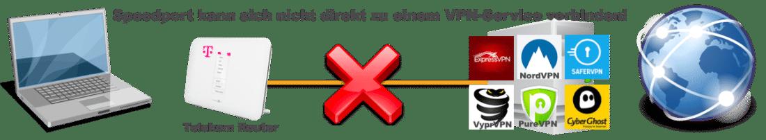 Telekom Speedport Router mit VPN Service verbinden geht nicht.