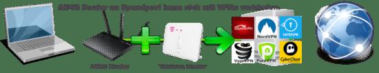 ASUS Router an einem Telekom Speedport Router mit VPN Service verbinden geht.