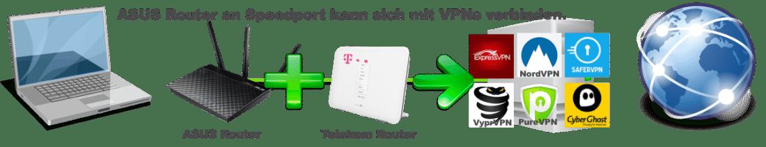Einen ASUS Router an einem Telekom Speedport Router mit VPN Service verbinden geht und man schützt damit das gesamte Heimnetzwerk