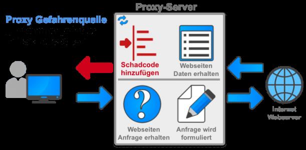 Proxy Gefahrenquelle Manipulation der Daten!