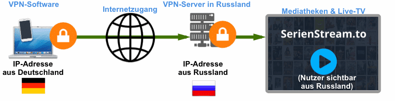 serienstream.to nutzen mit einem VPN-Anbieter