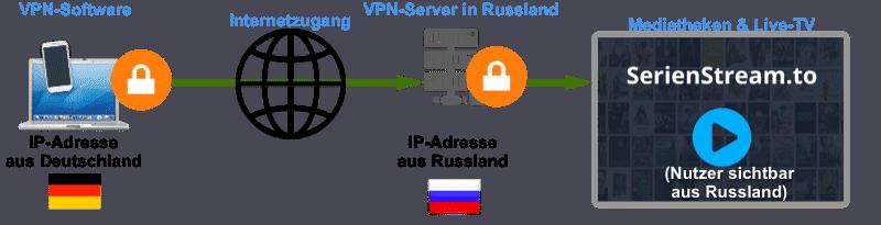 serienstream.tonutzenmiteinemVPN Anbieter