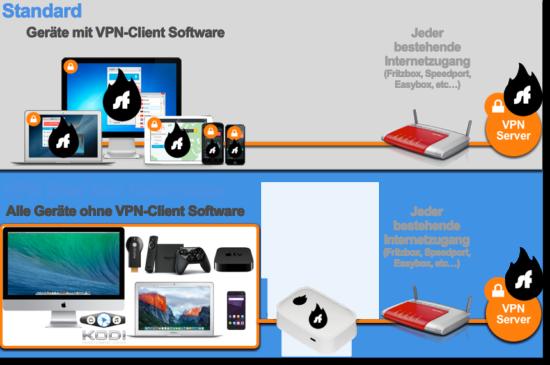 Vorteile der Shellfire VPN Box zu Hause