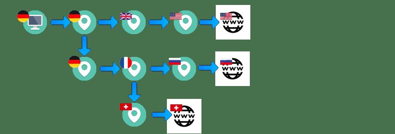 VPN-Neurorouting-Kaskaden