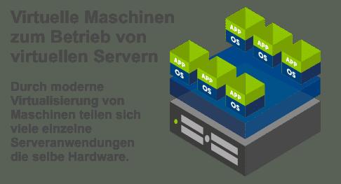 Virtuelle VPN-Server