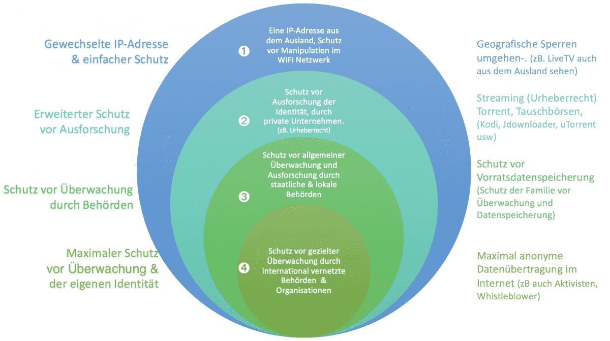 Anforderungen & Bedarf an VPN-Services