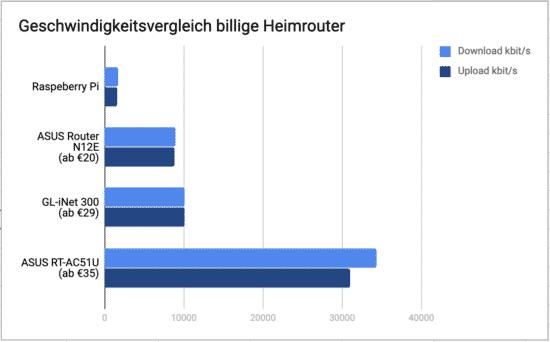 Geschwindigkeitsvergleich billige Heimrouter