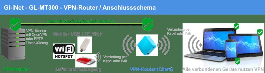 Gl.iNet GL-MT300 VPN-Router