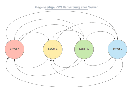 PerfectPrivacy VPN Standort Vernetzung