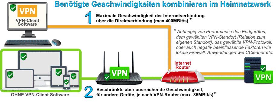 Benötigte Geschwindigkeiten mit VPN im Heimnetzwerk kombinieren