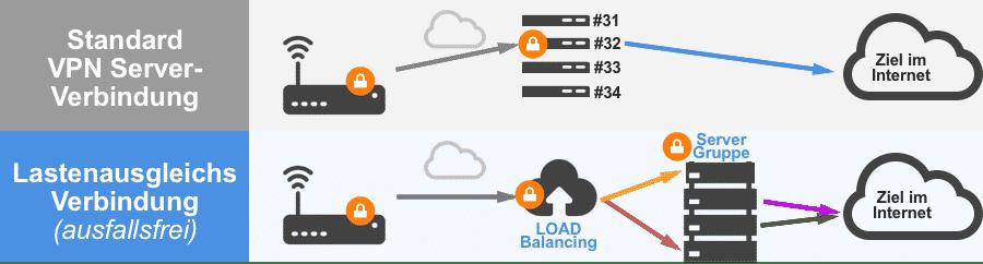 VPN Lastenausgleichsverbindung Vergleich mit VPN-Router