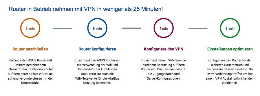 VPN-Router in weniger als 25min angeschlossen und in Betrieb!
