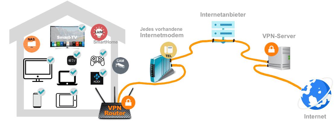 Sicheres Heimnetzwerk mit VPN-Router