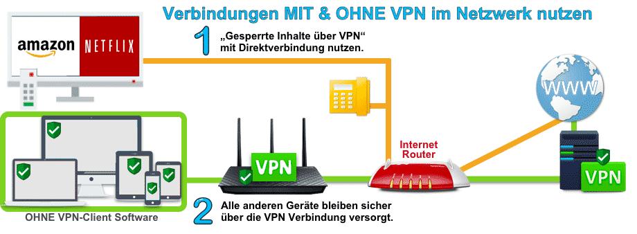 Verbindungen mit und ohne VPN im Heimnetzwerk verwenden