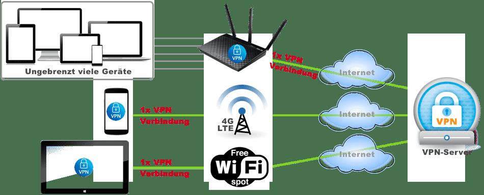 Erklärung der Zählweise der Verbindungen mit VPN-Routern