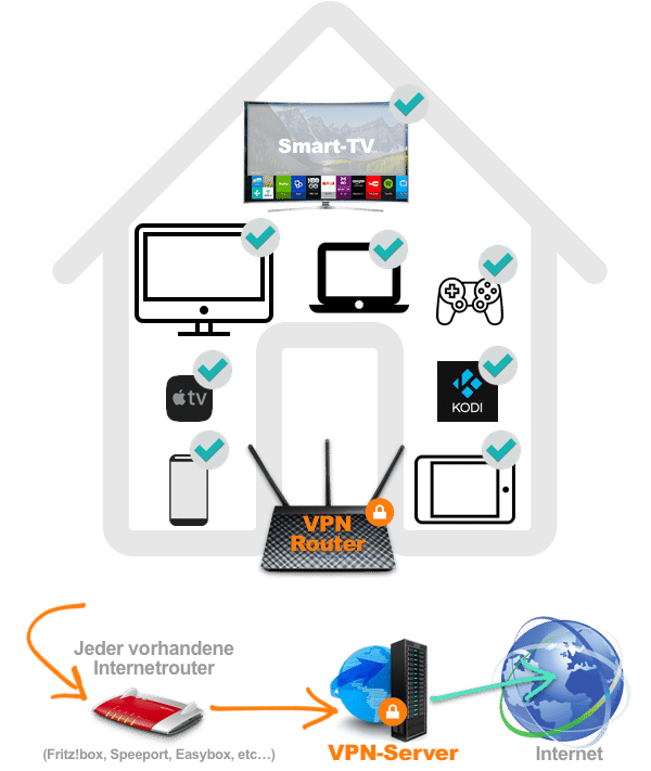 VPN-Client Router, alle Geräte sicher.