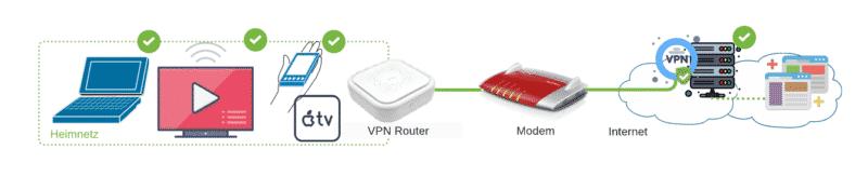 VPN Router zusätzlich zum Internet-Modem