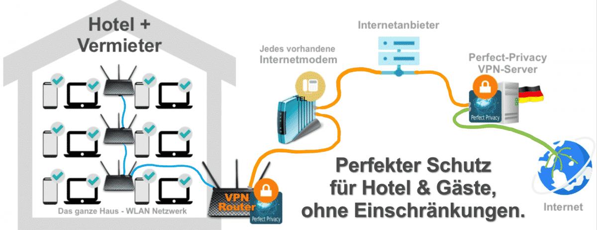 Schutz für Hotel & Gäste ohne Einschränkungen.