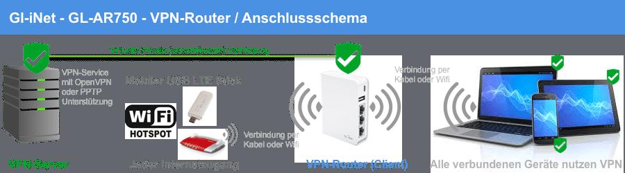 Gl-iNet GL-AR750 VPN-Router Schema