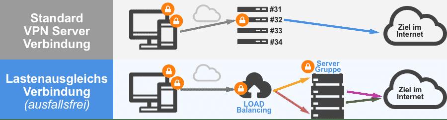 VPN Lastenausgleichsverbindung Vergleich