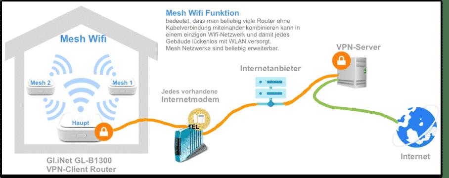 Gl.iNet VPN-Router mit Mesh WLAN