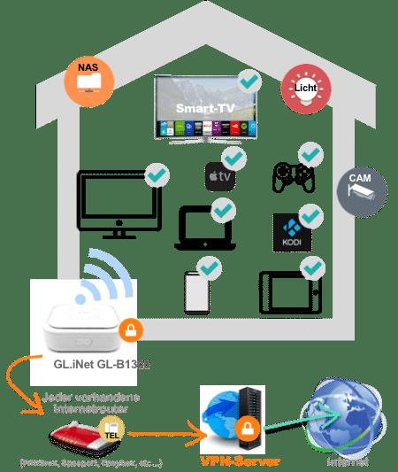 Heimnetzwerk mit VPN-Router von Gl.iNet