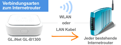 GL.iNet GL-B1300 Verbindungsarten (WAN)