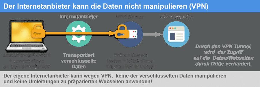 VPN schützt vor Datenmanipulation durch den Internetanbieter