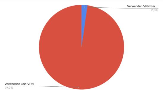 Umfrageergebnis Serienstream Nutzer