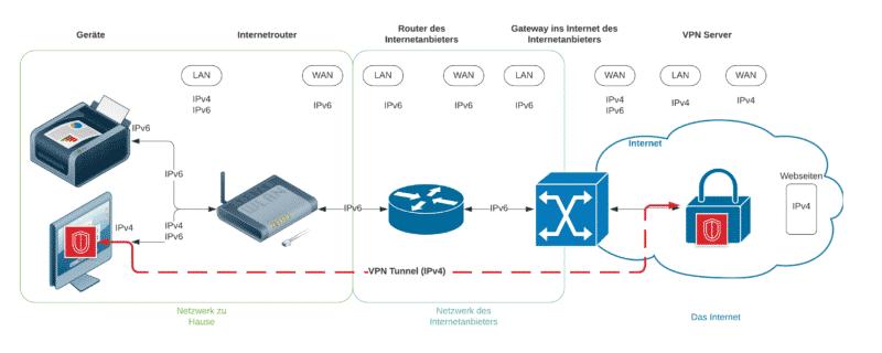VPN Verbindung mit IPv4 und IPv6 Diagramm