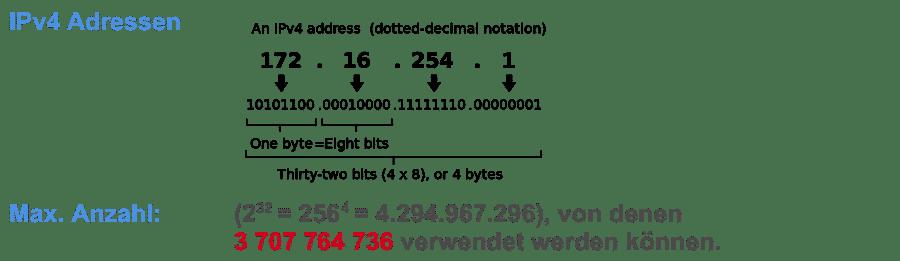 IPv4 Adressen Schema