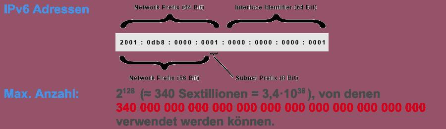 IPv6 Adressen Schema