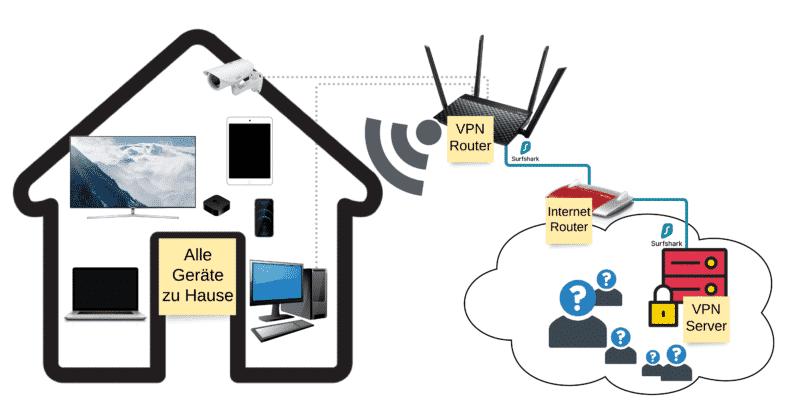 Surfshark mit ASUS Router - Netzwerkschema