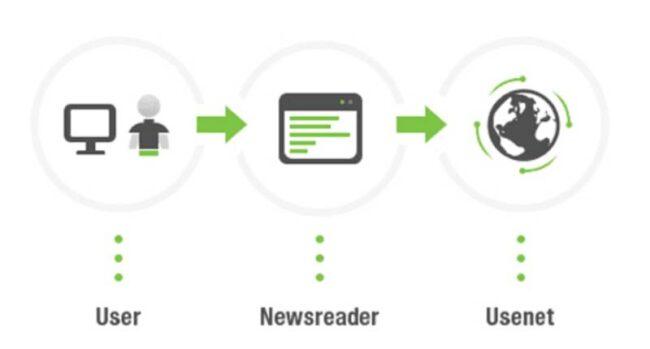 Usenext Newsreader