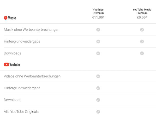 YouTube Premium deutlich billiger um nur €2.40 statt €11.99 pro Monat! 4