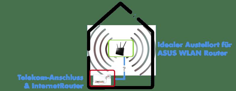 Den idealen Aufstellort des WLAN Router frei wählen können