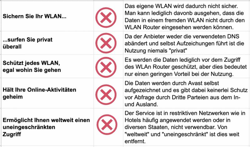 AVG Secure VPN - Nicht eingehaltene Werbeversprechen