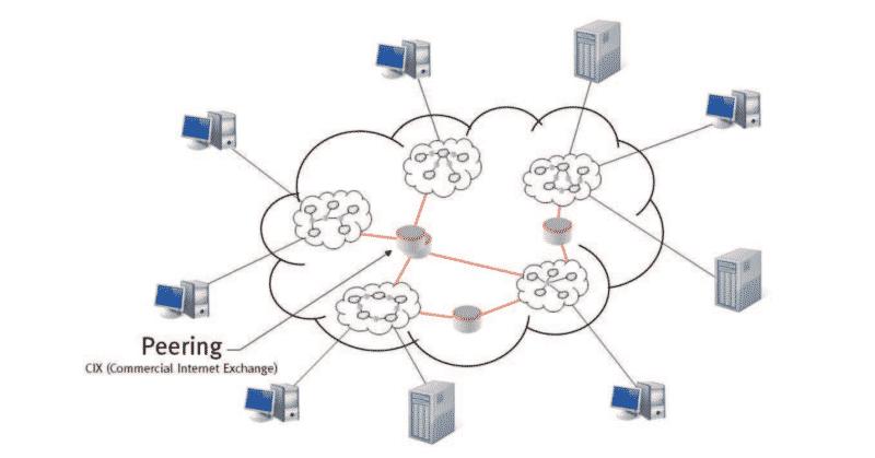 Internet als Netz von Autonomen Systemen