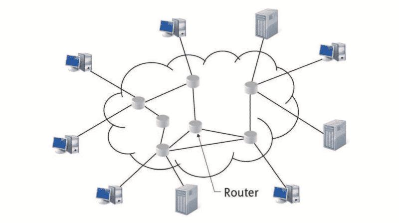 """Internet als Netz von """"Routern"""""""