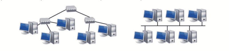 Lokale Netzwerke Topologie (Sternförmiger oder BUS Aufbau)