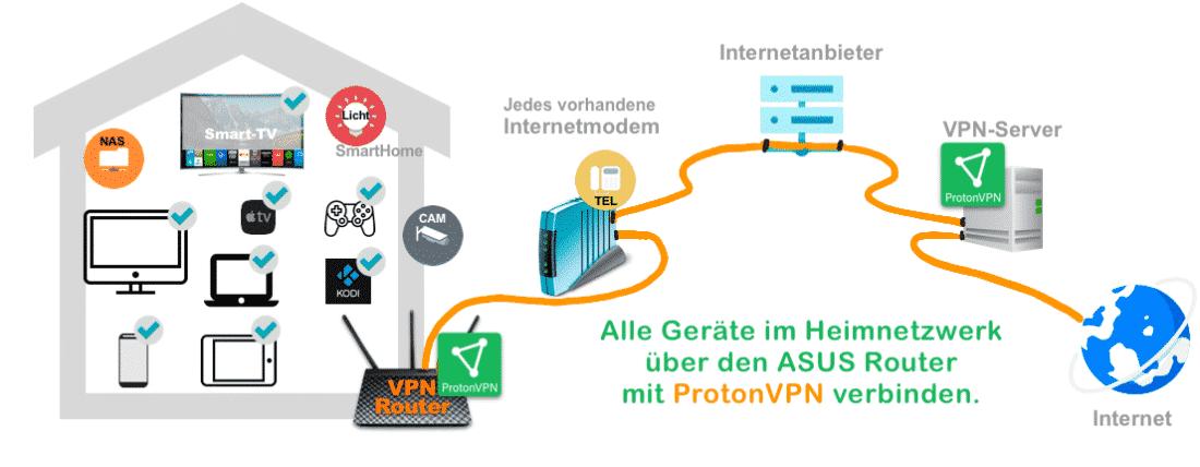 Schema ProtonVPN auf ASUS Router: Router verbindet alle Geräte mit dem ProtonVPN Service