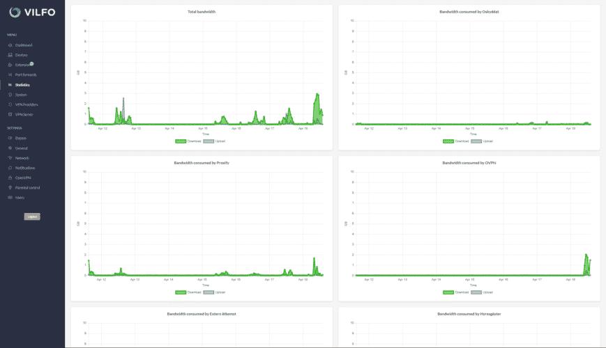 Vifo Router Statistiken