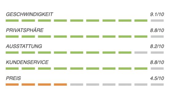 VILFO - Der schnellste VPN-Client Router für das Heimnetzwerk 14