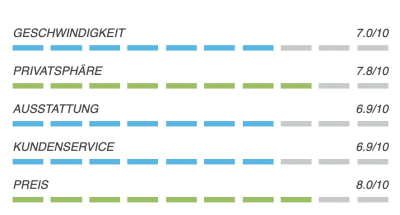 VILFO - Der schnellste VPN-Client Router für das Heimnetzwerk 22