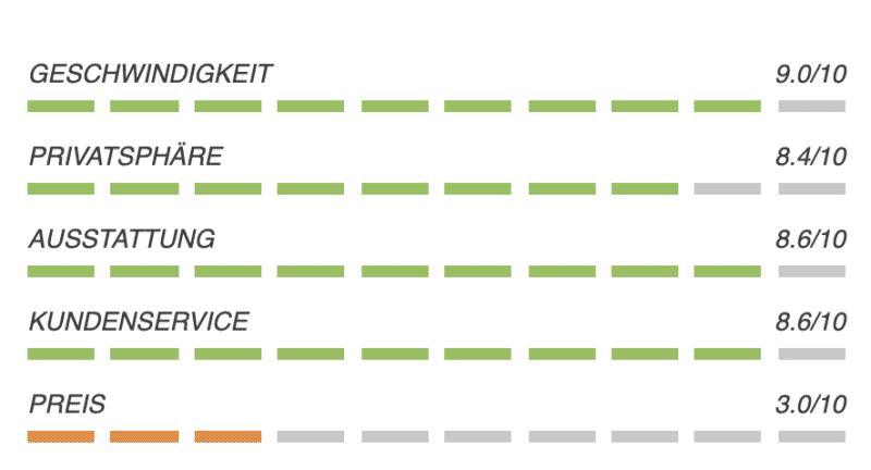 VILFO - Der schnellste VPN-Client Router für das Heimnetzwerk 30