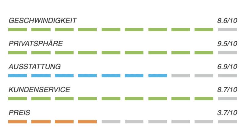 VILFO - Der schnellste VPN-Client Router für das Heimnetzwerk 53