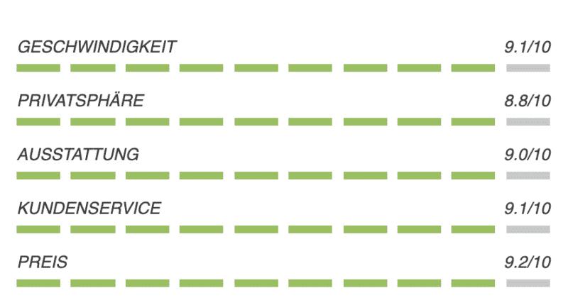 VILFO - Der schnellste VPN-Client Router für das Heimnetzwerk 88