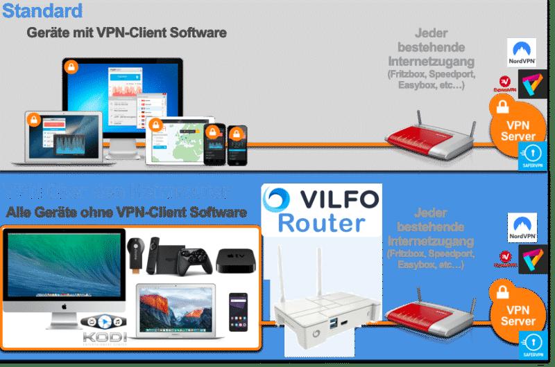 VILFO Router Schema im Heimetzwerk