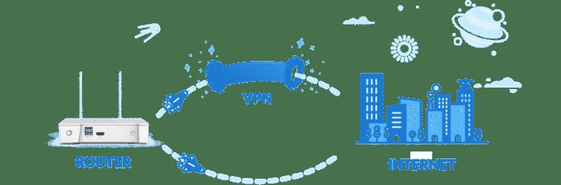 VILFO Router SplitTunnel Funktion